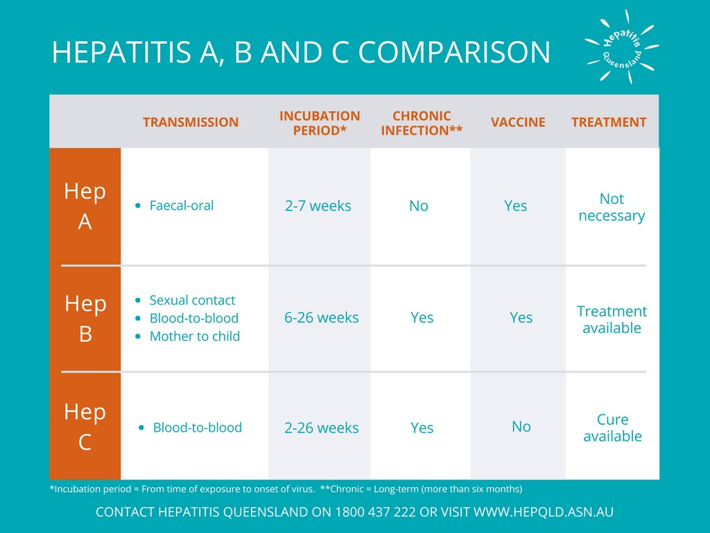 Difference between hepatitis A B C